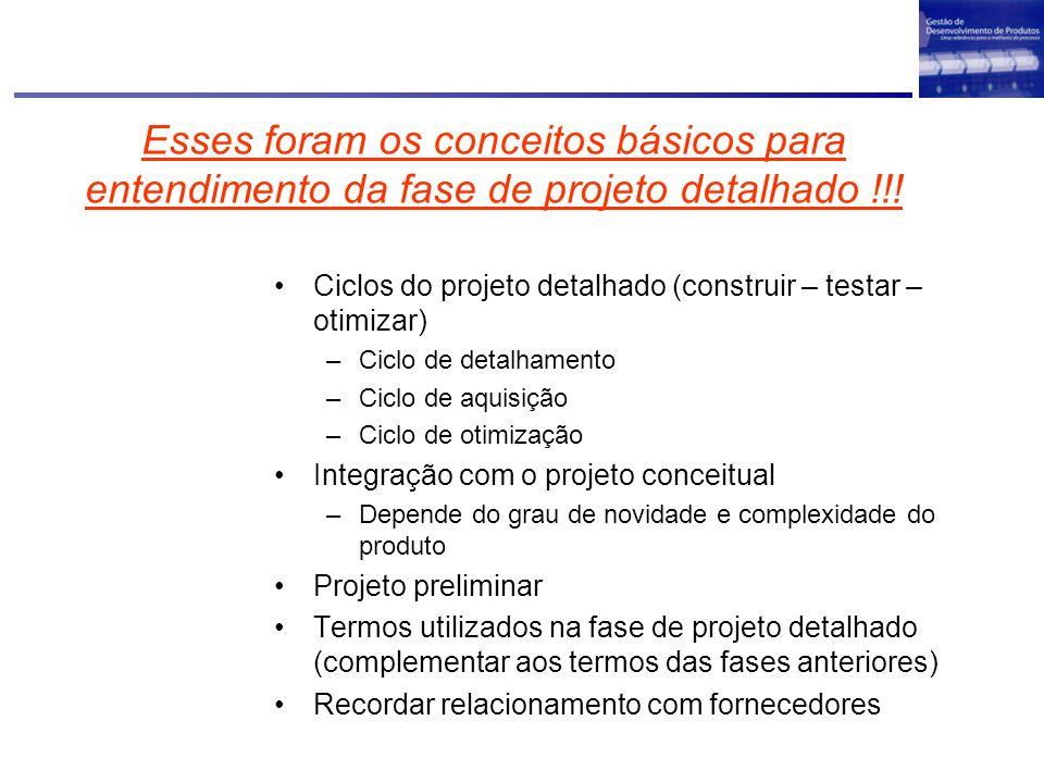 Esses foram os conceitos básicos para entendimento da fase de projeto detalhado !!! Ciclos do projeto detalhado (construir – testar – otimizar) –Ciclo