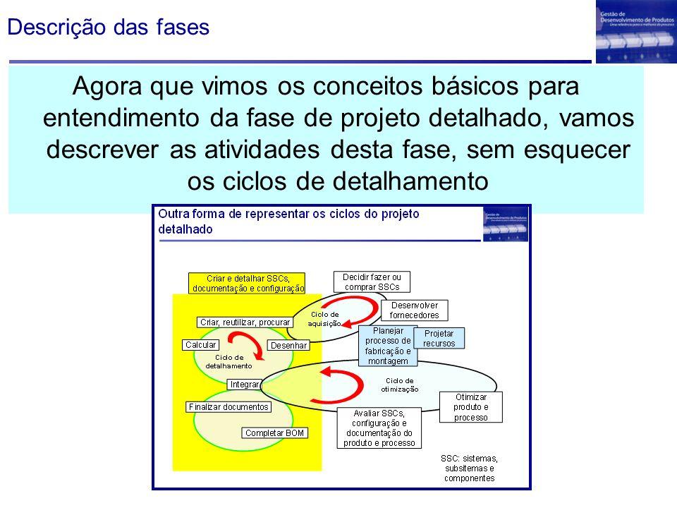 Descrição das fases Agora que vimos os conceitos básicos para entendimento da fase de projeto detalhado, vamos descrever as atividades desta fase, sem