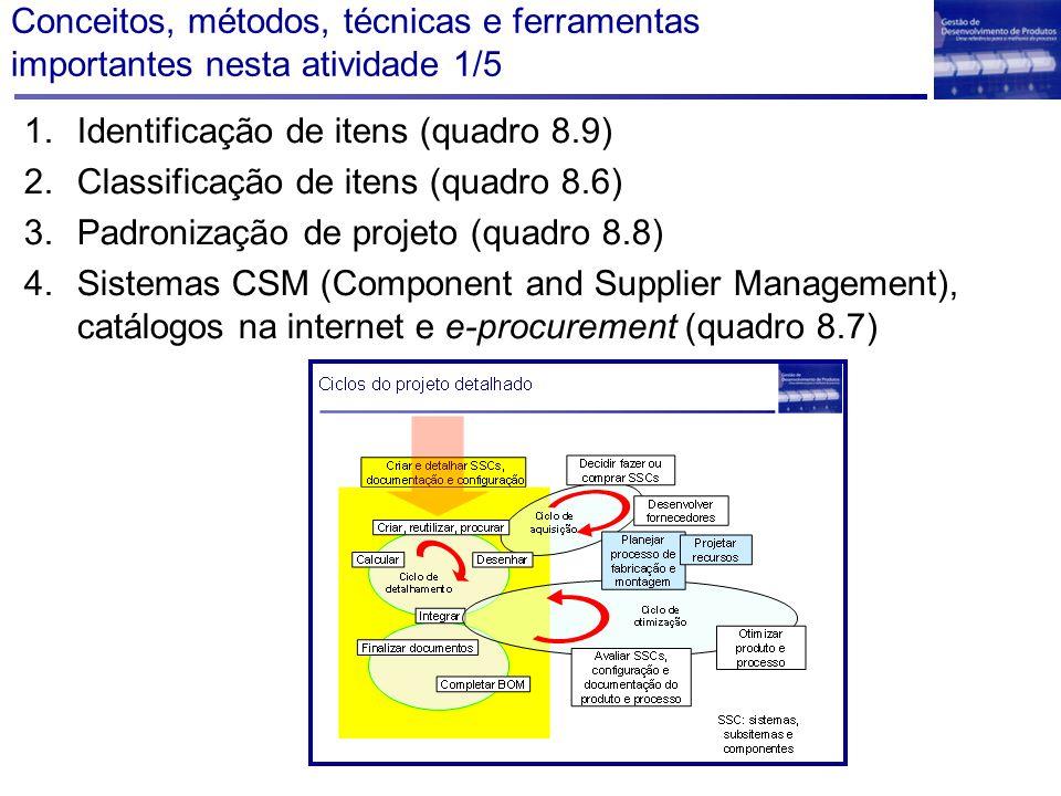 Conceitos, métodos, técnicas e ferramentas importantes nesta atividade 1/5 1.Identificação de itens (quadro 8.9) 2.Classificação de itens (quadro 8.6)