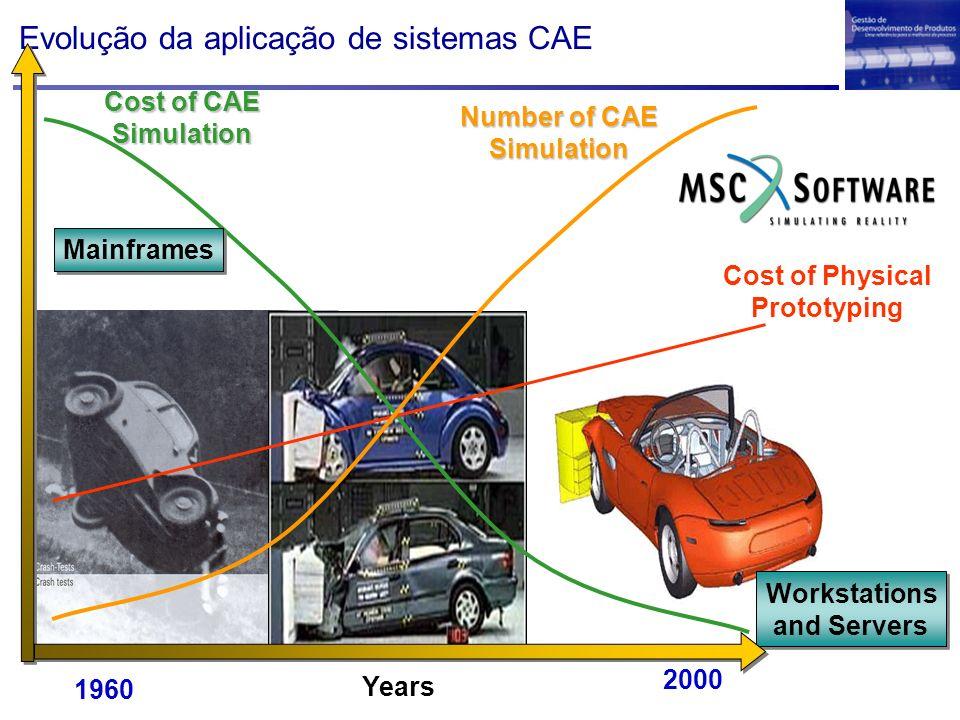 Evolução da aplicação de sistemas CAE Cost of Physical Prototyping 1960 2000 Years Workstations and Servers Workstations and Servers Mainframes Cost o