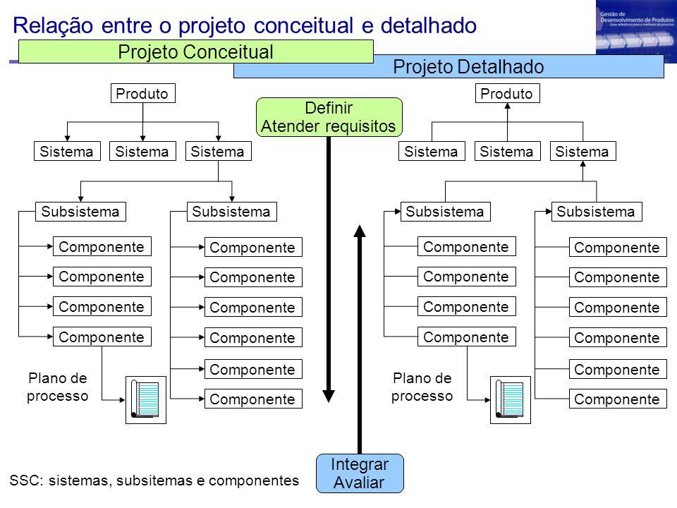 Relação entre o projeto conceitual e detalhado Produto Sistema Subsistema Componente Subsistema Componente Plano de processo Definir Atender requisito