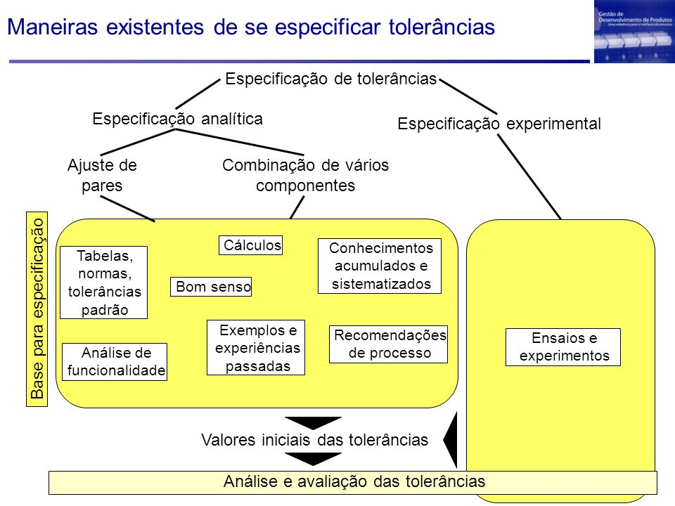 Maneiras existentes de se especificar tolerâncias Especificação de tolerâncias Especificação analítica Especificação experimental Tabelas, normas, tol