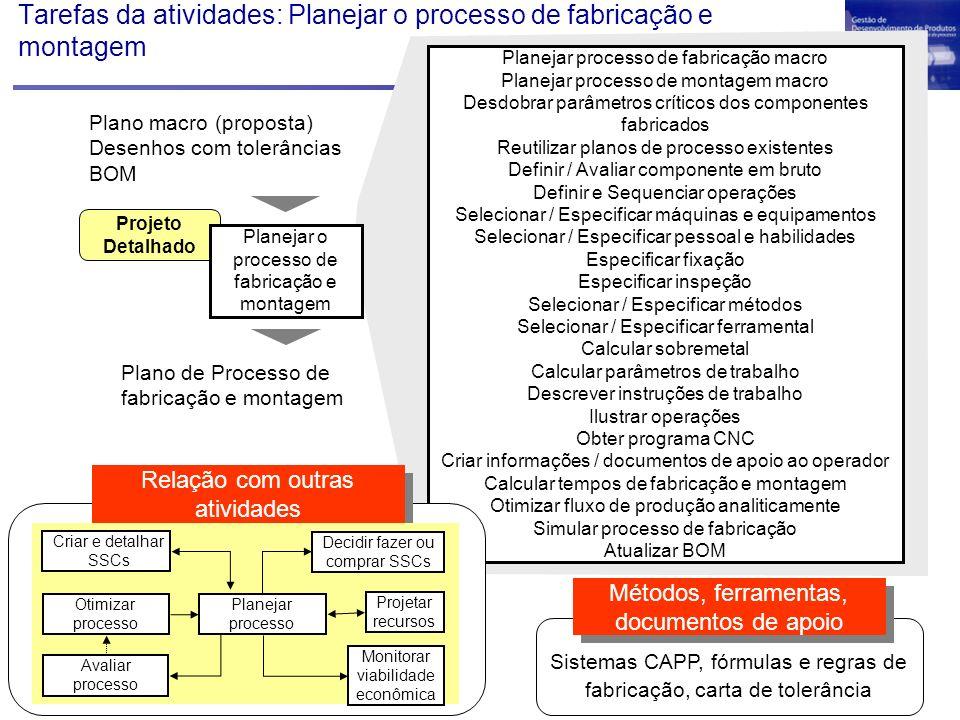 Tarefas da atividades: Planejar o processo de fabricação e montagem Planejar processo de fabricação macro Planejar processo de montagem macro Desdobra