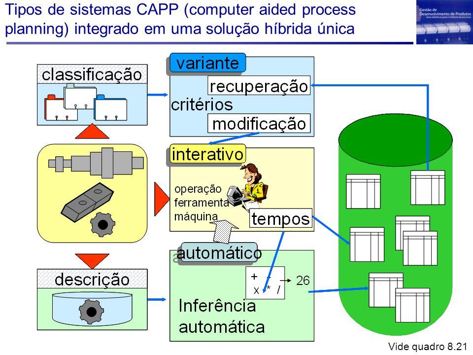 Tipos de sistemas CAPP (computer aided process planning) integrado em uma solução híbrida única Vide quadro 8.21