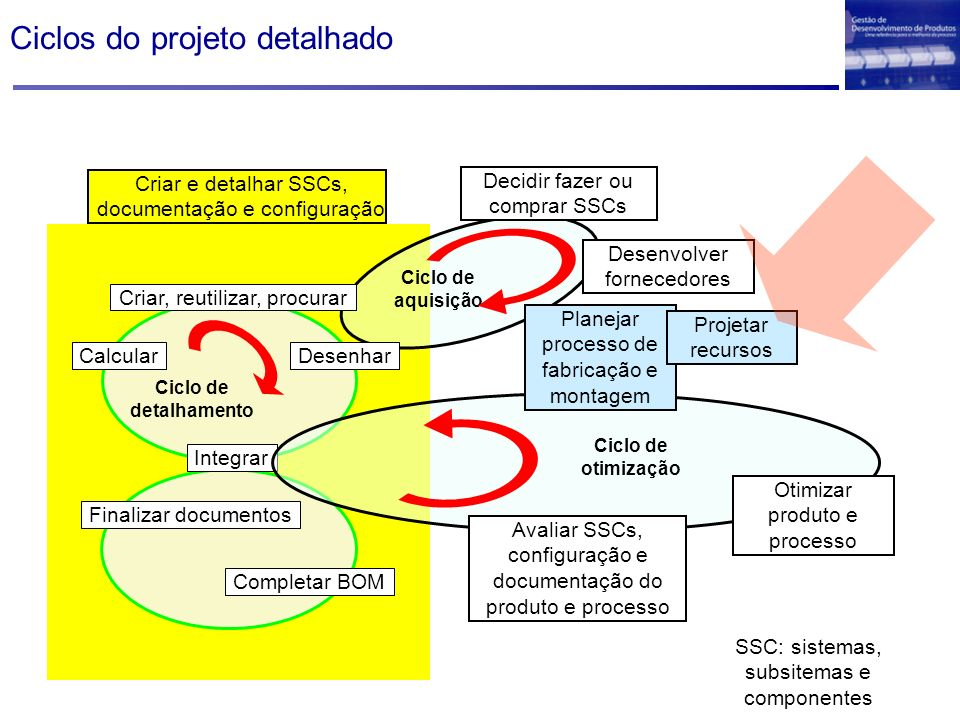 Ciclos do projeto detalhado Criar e detalhar SSCs, documentação e configuração Integrar Completar BOM Finalizar documentos Decidir fazer ou comprar SS