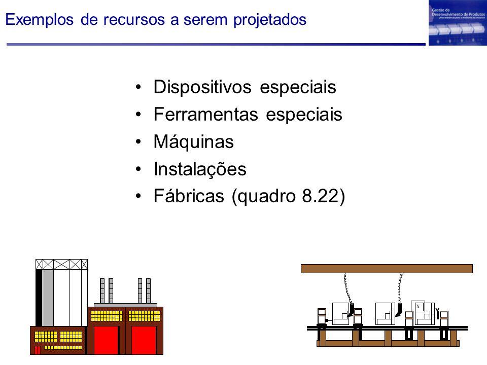 Exemplos de recursos a serem projetados Dispositivos especiais Ferramentas especiais Máquinas Instalações Fábricas (quadro 8.22) X