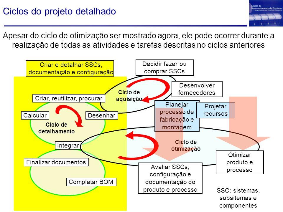 Ciclos do projeto detalhado SSC: sistemas, subsitemas e componentes Criar e detalhar SSCs, documentação e configuração Integrar Completar BOM Finaliza