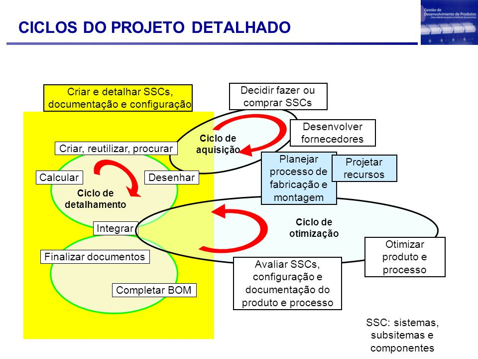 Interação entre os sistemasCAT CAE CAD Internet / Intranet GeometricVerification PhysicalVerification TechnologyVerification Computer Aided Testing Computer Aided Design Computer Aided Engineering O ideal é se todos os sistemas utilizarem uma mesma base digital do produto