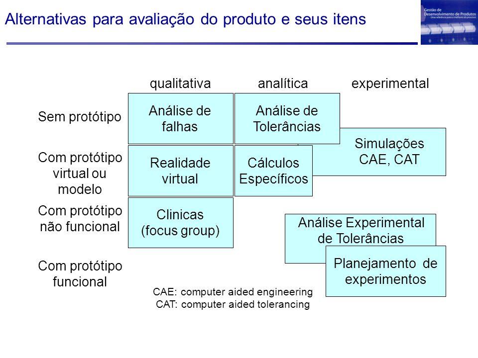 Alternativas para avaliação do produto e seus itens Sem protótipo Com protótipo virtual ou modelo Com protótipo não funcional Com protótipo funcional