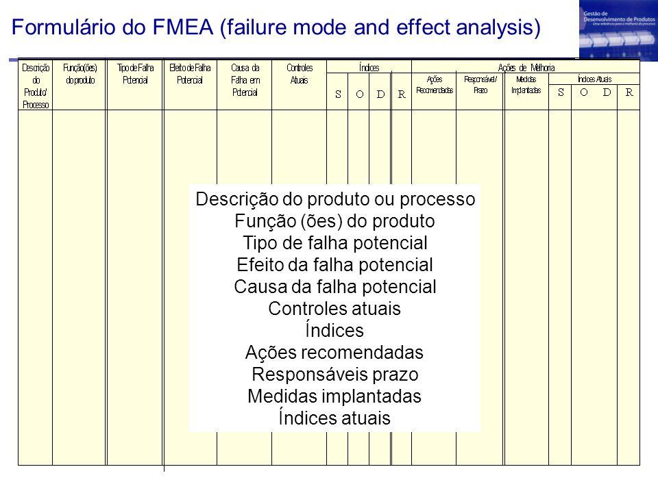 Formulário do FMEA (failure mode and effect analysis) Descrição do produto ou processo Função (ões) do produto Tipo de falha potencial Efeito da falha