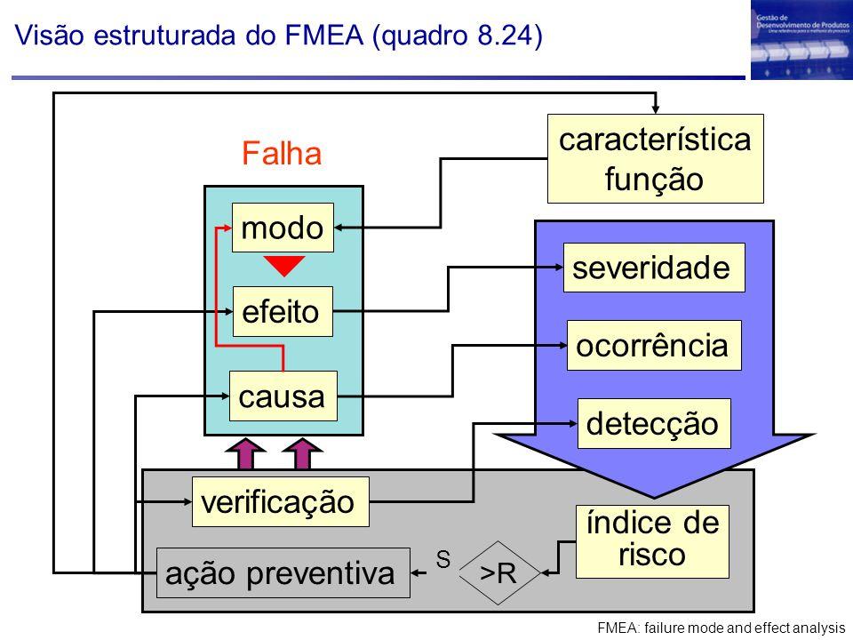 Visão estruturada do FMEA (quadro 8.24) ação preventiva >R S verificação índice de risco modo efeito causa severidade ocorrência detecção Falha caract