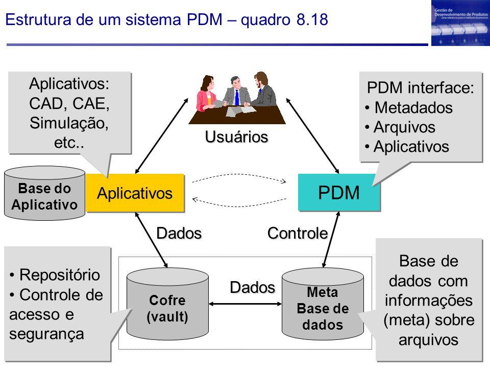 Estrutura de um sistema PDM – quadro 8.18 Aplicativos Usuários Dados PDM Controle Cofre (vault) Dados Meta Base de dados Repositório Controle de acess