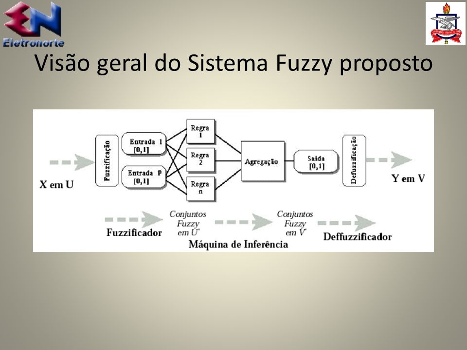 Visão geral do Sistema Fuzzy proposto