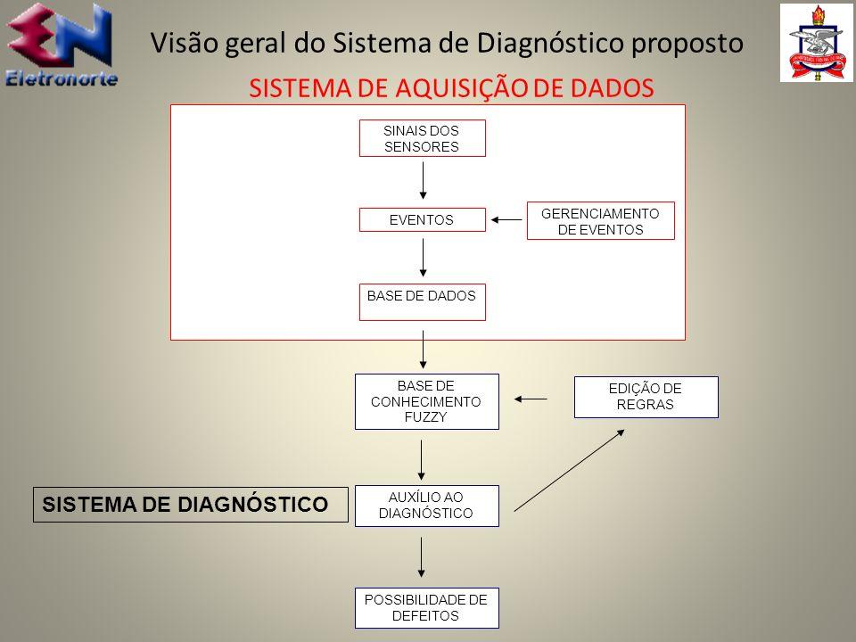 Visão geral do Sistema de Diagnóstico proposto SISTEMA DE AQUISIÇÃO DE DADOS SINAIS DOS SENSORES EVENTOS BASE DE DADOS GERENCIAMENTO DE EVENTOS BASE D