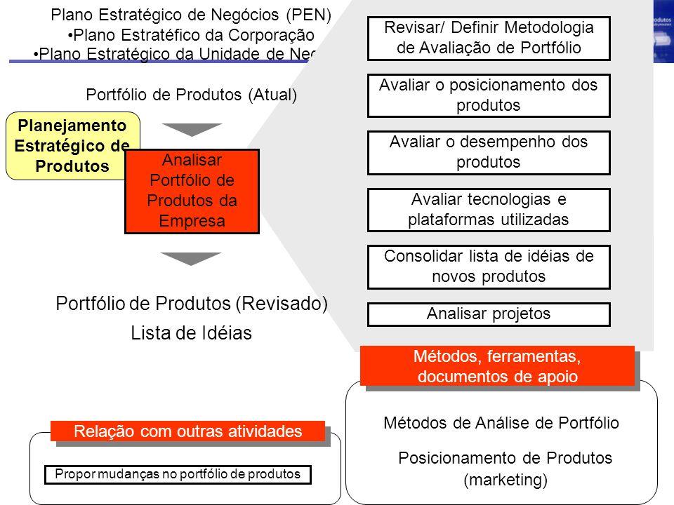 Planejamento Estratégico de Produtos Plano Estratégico de Negócios (PEN) Plano Estratéfico da Corporação Plano Estratégico da Unidade de Negócio Revis