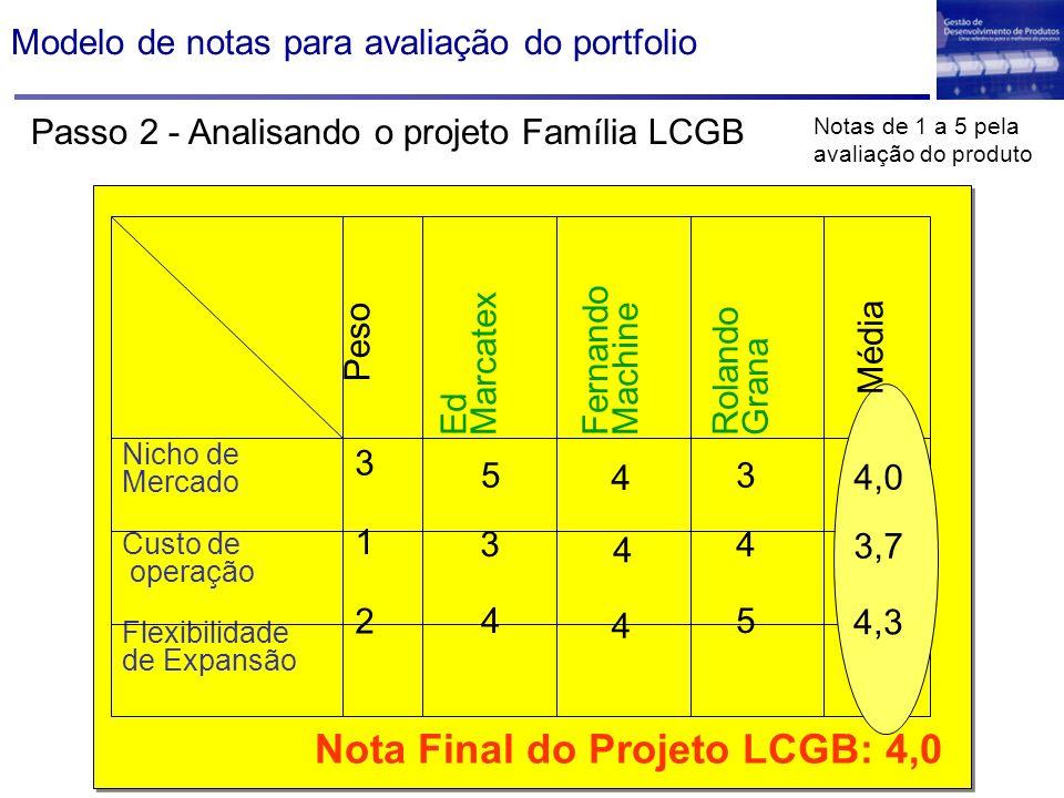Nicho de Mercado Custo de operação Flexibilidade de Expansão Ed Marcatex Fernando Machine Rolando Grana Peso 3 1 2 4 4 4 3 4 5 5 3 4 3,7 4,0 4,3 Média