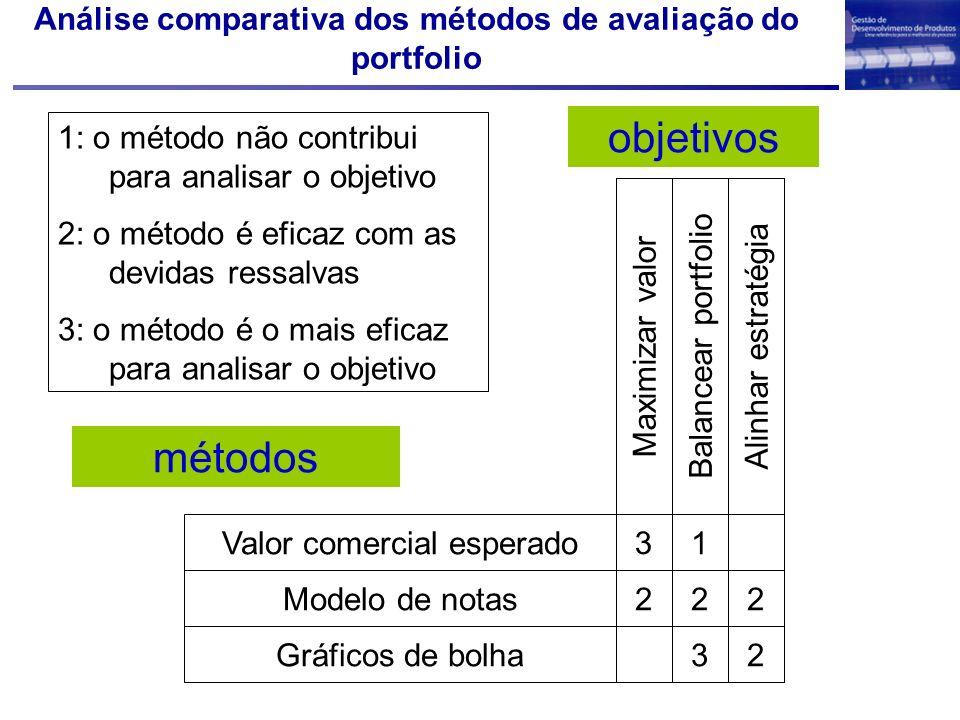 Valor comercial esperado Modelo de notas Gráficos de bolha Maximizar valor Balancear portfolio Alinhar estratégia 1 222 32 métodos objetivos 3 1: o mé