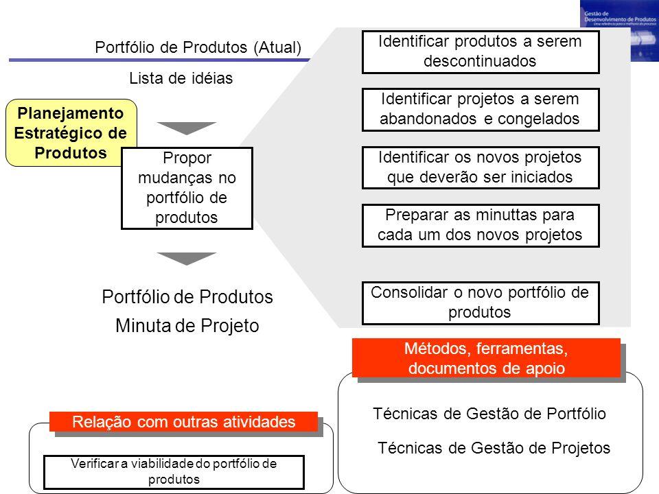 Planejamento Estratégico de Produtos Portfólio de Produtos (Atual) Identificar produtos a serem descontinuados Preparar as minuttas para cada um dos n