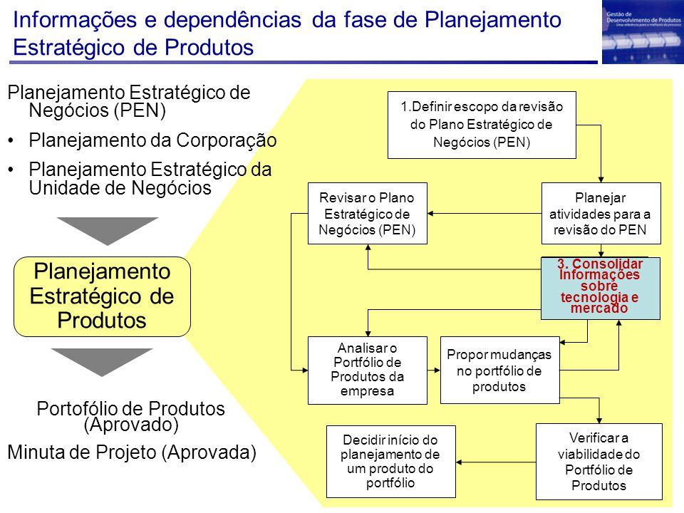 Decidir início do planejamento de um produto do portfólio 1.Definir escopo da revisão do Plano Estratégico de Negócios (PEN) Planejar atividades para