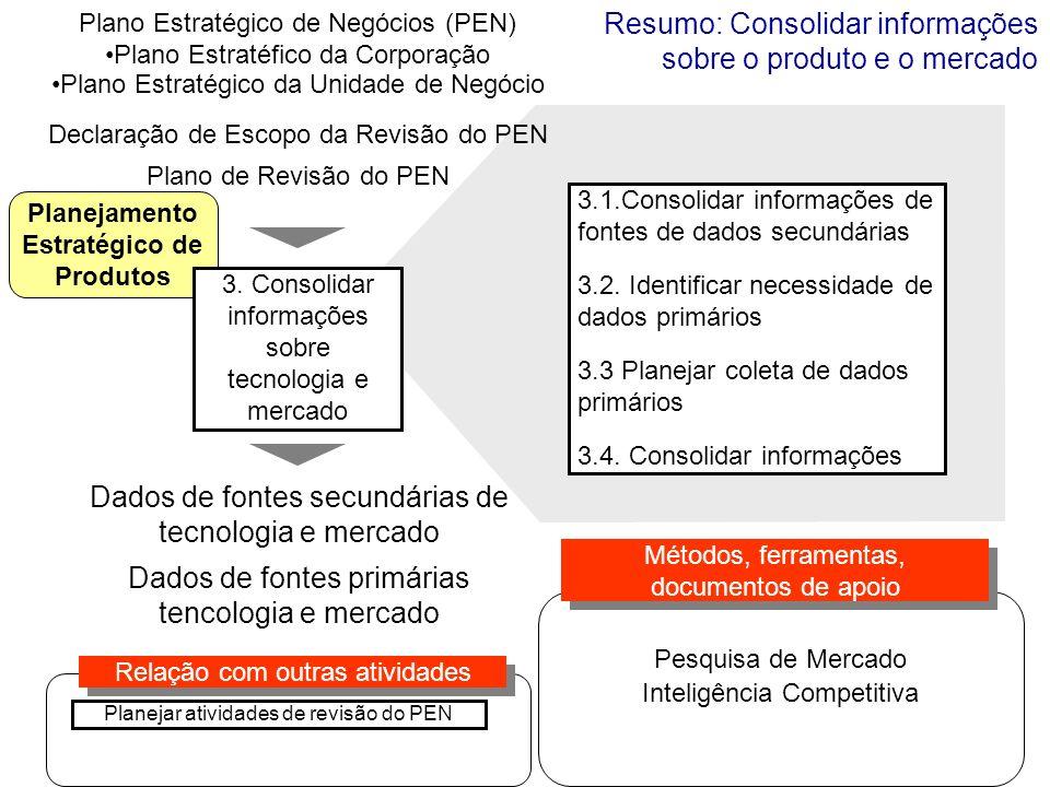 Planejamento Estratégico de Produtos Plano Estratégico de Negócios (PEN) Plano Estratéfico da Corporação Plano Estratégico da Unidade de Negócio 3.1.C