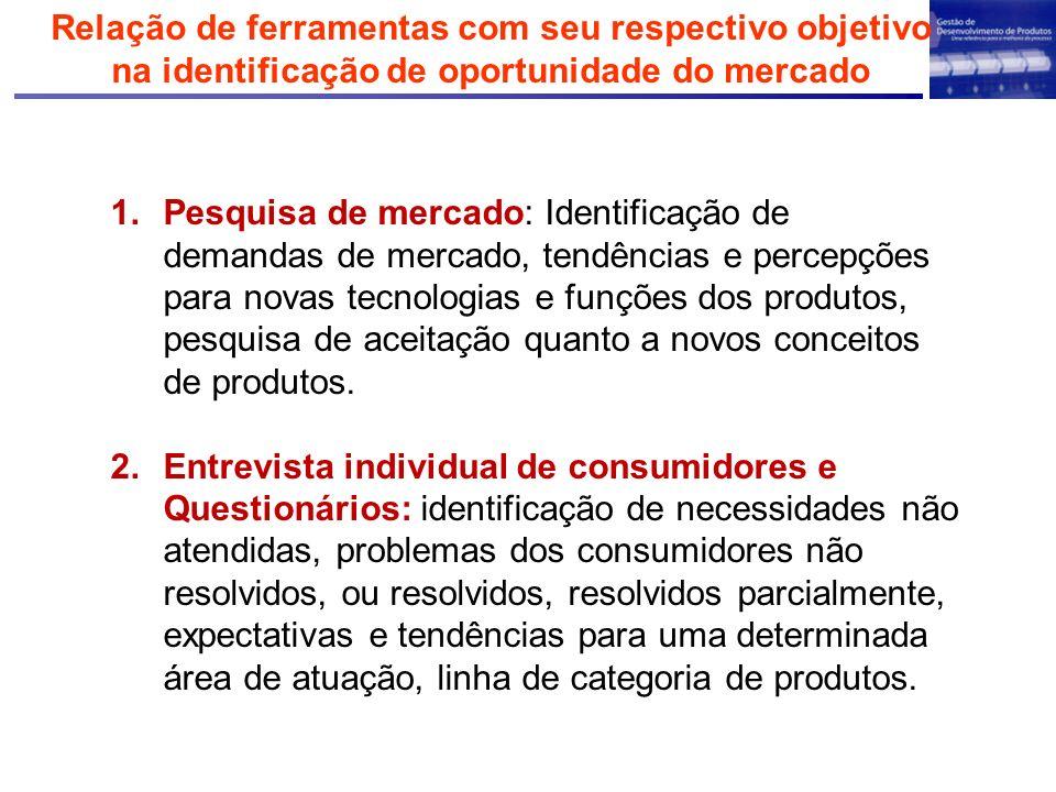 Relação de ferramentas com seu respectivo objetivo na identificação de oportunidade do mercado 1.Pesquisa de mercado: Identificação de demandas de mer