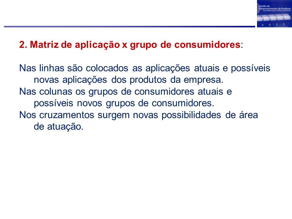 2. Matriz de aplicação x grupo de consumidores: Nas linhas são colocados as aplicações atuais e possíveis novas aplicações dos produtos da empresa. Na