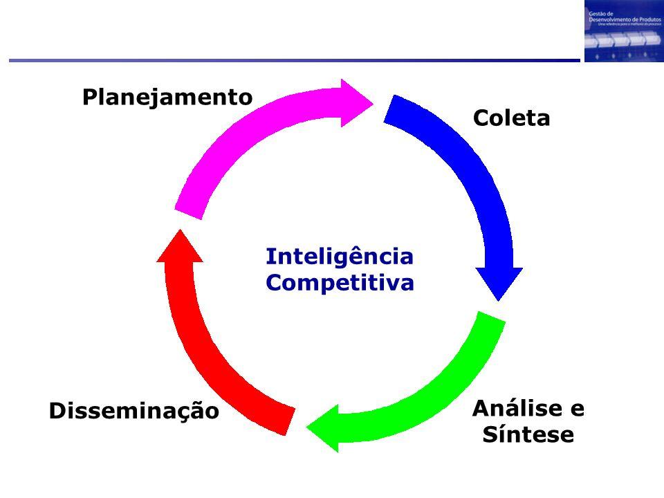 Inteligência Competitiva Planejamento Coleta Análise e Síntese Disseminação