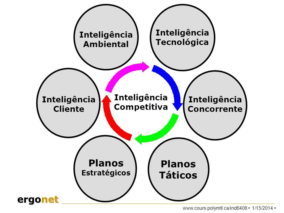 www.cours.polymtl.ca/ind6406 1/15/2014 ergonet Planos Táticos Planos Estratégicos Inteligência Competitiva Inteligência Cliente Inteligência Concorren