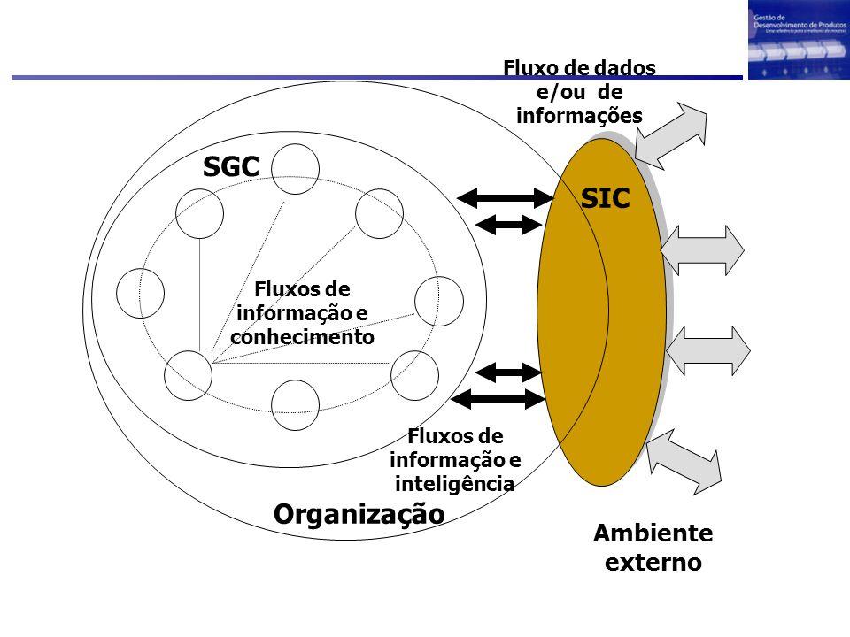 Organização SGC SIC Ambiente externo Fluxo de dados e/ou de informações Fluxos de informação e inteligência Fluxos de informação e conhecimento