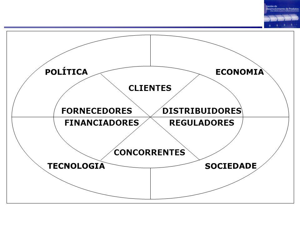 SOCIEDADE ECONOMIA POLÍTICA TECNOLOGIA CLIENTES CONCORRENTES REGULADORESFINANCIADORES DISTRIBUIDORESFORNECEDORES