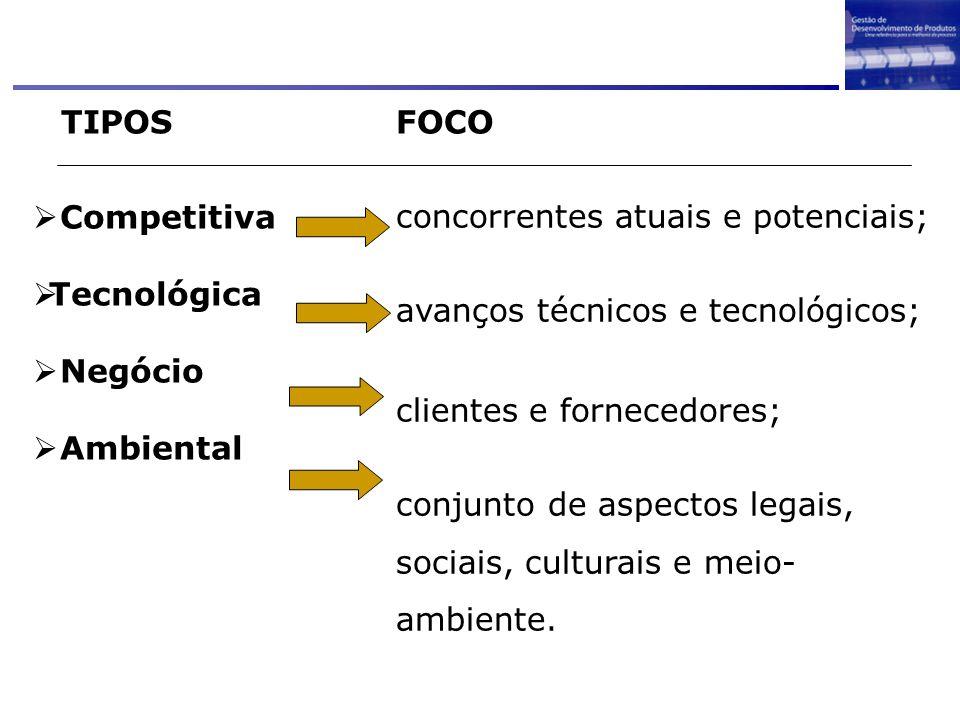 Competitiva Tecnológica Negócio Ambiental TIPOSFOCO concorrentes atuais e potenciais; avanços técnicos e tecnológicos; clientes e fornecedores; conjun