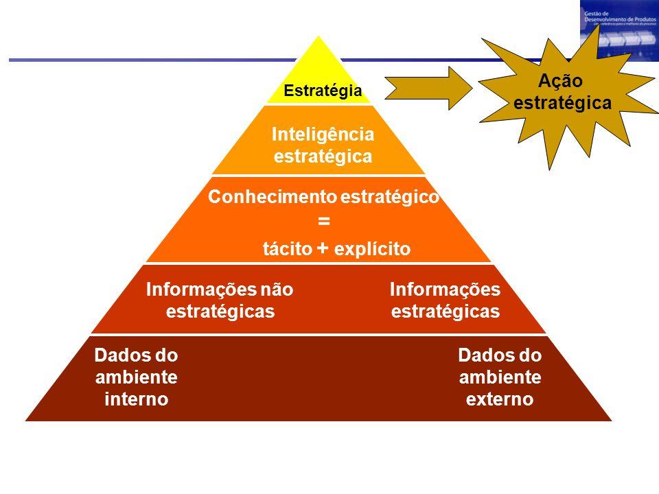 Dados do ambiente interno Dados do ambiente externo Informações não estratégicas Informações estratégicas Conhecimento estratégico = tácito + explícit