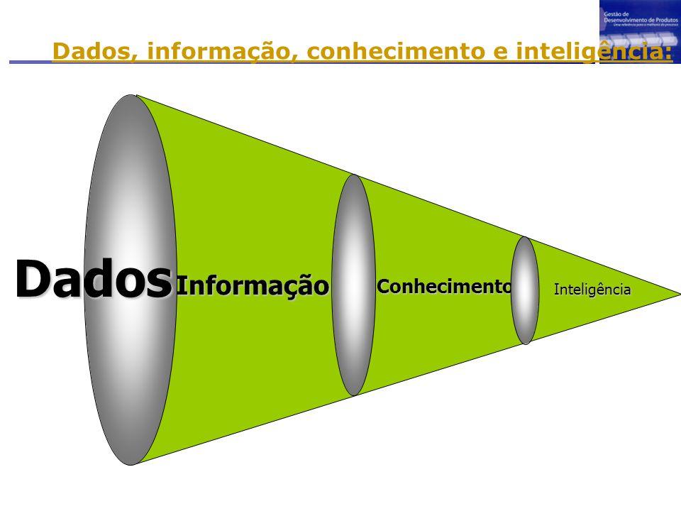 Dados Informação Conhecimento Inteligência Dados, informação, conhecimento e inteligência: