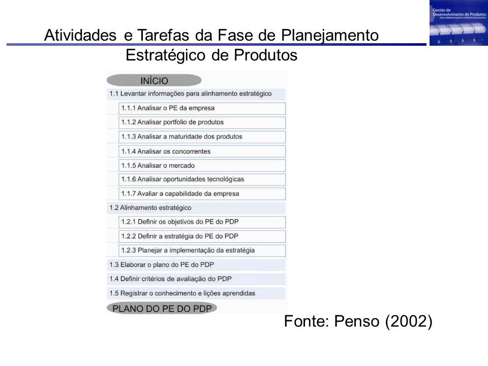 Atividades e Tarefas da Fase de Planejamento Estratégico de Produtos Fonte: Penso (2002)