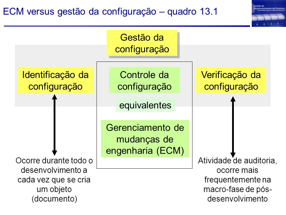 ECM versus gestão da configuração – quadro 13.1 Identificação da configuração Controle da configuração Verificação da configuração Gestão da configura