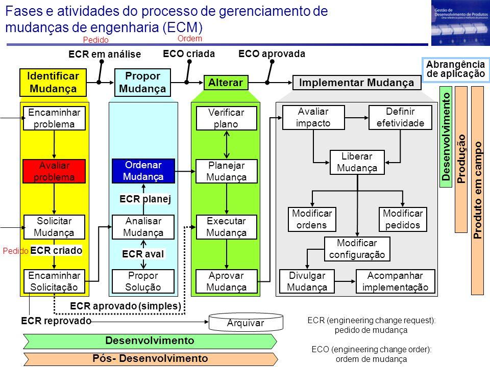Fases e atividades do processo de gerenciamento de mudanças de engenharia (ECM) ECR (engineering change request): pedido de mudança ECO (engineering c