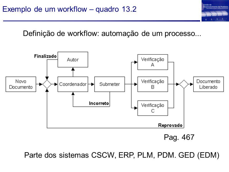 Exemplo de um workflow – quadro 13.2 Definição de workflow: automação de um processo... Parte dos sistemas CSCW, ERP, PLM, PDM. GED (EDM) Pag. 467