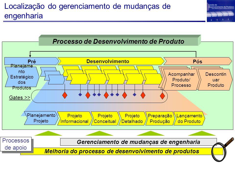 Localização do gerenciamento de mudanças de engenharia Melhoria do processo de desenvolvimento de produtos Gerenciamento de mudanças de engenharia Pro