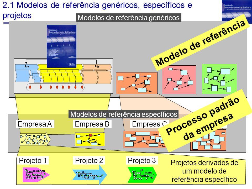 2.1 Modelos de referência genéricos, específicos e projetos Modelos de referência genéricos Projeto 1Projeto 2Projeto 3 Projetos derivados de um model
