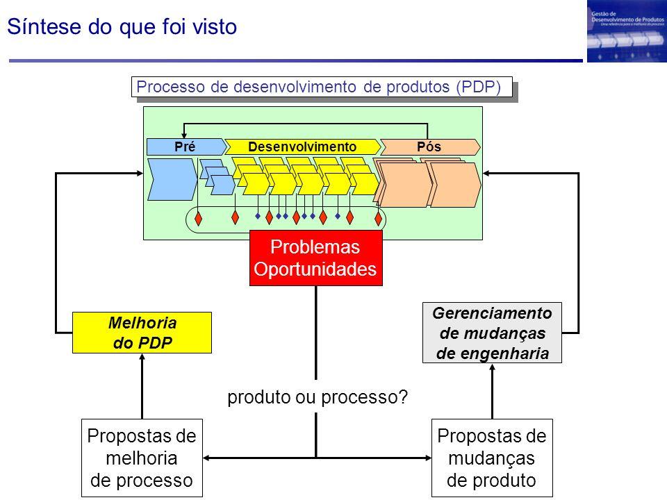Síntese do que foi visto Melhoria do PDP Gerenciamento de mudanças de engenharia Processo de desenvolvimento de produtos (PDP) Propostas de melhoria d