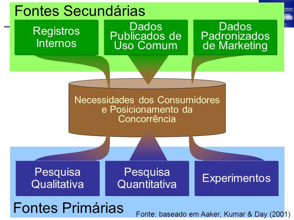 Necessidades dos Consumidores e Posicionamento da Concorrência Fontes Primárias Pesquisa Quantitativa Experimentos Fontes Secundárias Pesquisa Qualita