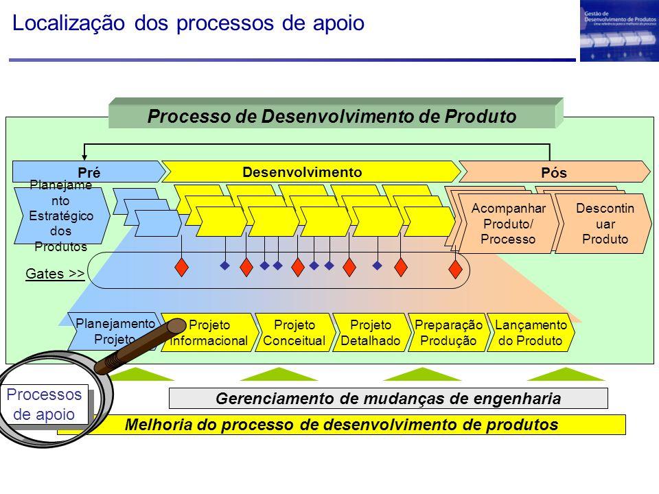 Localização dos processos de apoio Melhoria do processo de desenvolvimento de produtos Gerenciamento de mudanças de engenharia Processos de apoio Proc
