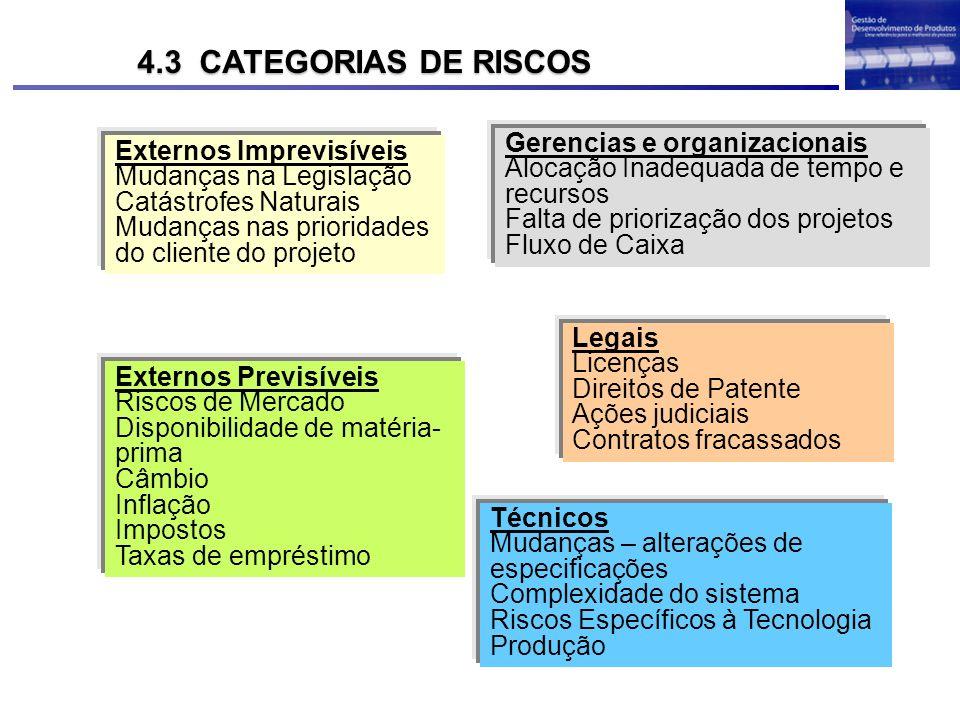 Externos Imprevisíveis Mudanças na Legislação Catástrofes Naturais Mudanças nas prioridades do cliente do projeto Externos Previsíveis Riscos de Merca