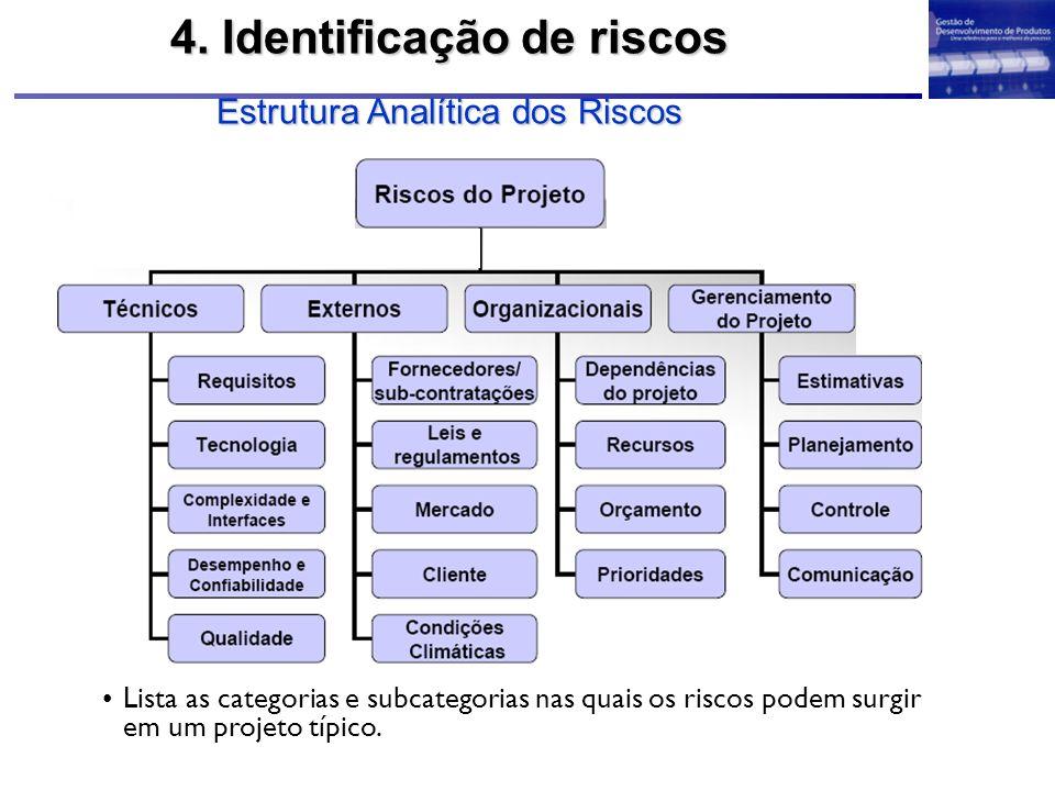 4. Identificação de riscos Estrutura Analítica dos Riscos Lista as categorias e subcategorias nas quais os riscos podem surgir em um projeto típico.