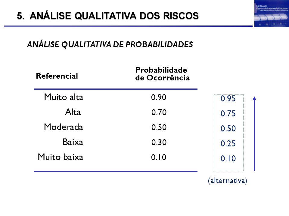 5. ANÁLISE QUALITATIVA DOS RISCOS Probabilidade de Ocorrência ANÁLISE QUALITATIVA DE PROBABILIDADES 0.90 0.70 0.50 0.30 0.10 Muito alta Alta Moderada