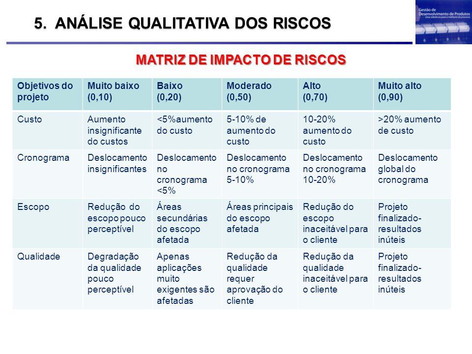 MATRIZ DE IMPACTO DE RISCOS 5. ANÁLISE QUALITATIVA DOS RISCOS Objetivos do projeto Muito baixo (0,10) Baixo (0,20) Moderado (0,50) Alto (0,70) Muito a