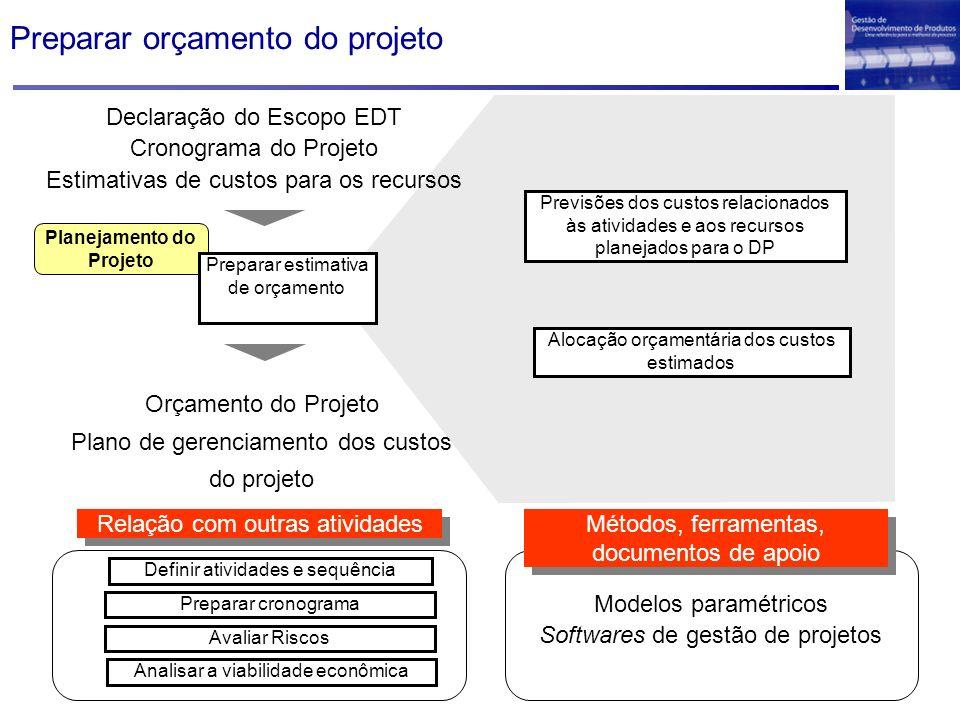 Planejamento do Projeto Declaração do Escopo EDT Cronograma do Projeto Estimativas de custos para os recursos Preparar estimativa de orçamento Previsõ