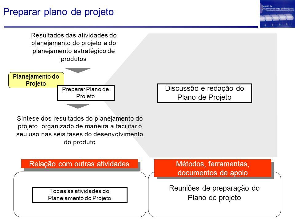 Planejamento do Projeto Resultados das atividades do planejamento do projeto e do planejamento estratégico de produtos Preparar Plano de Projeto Sínte