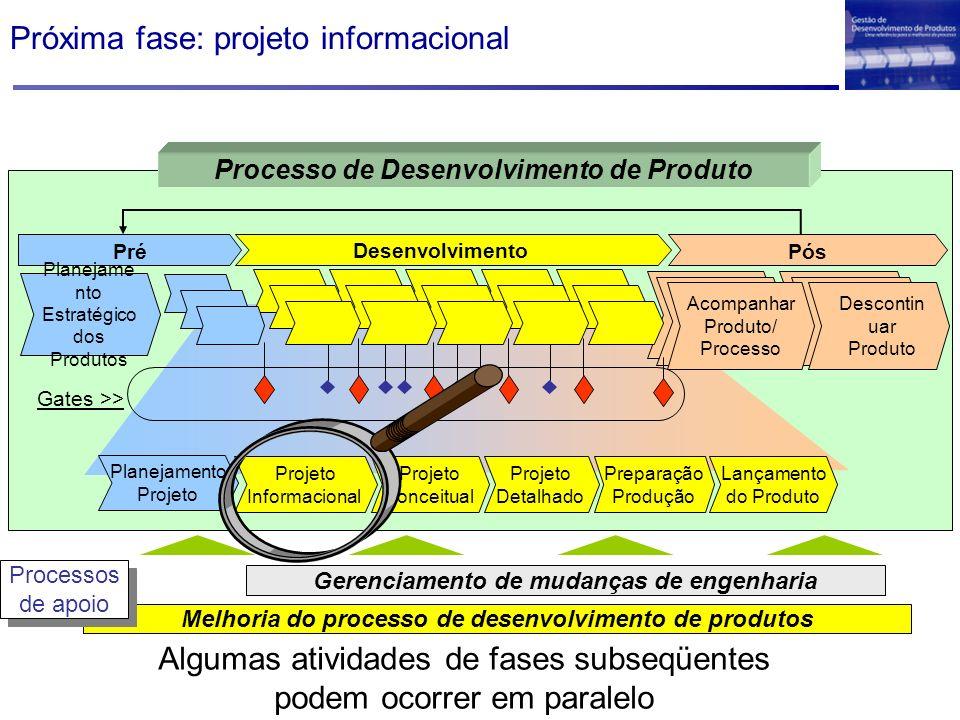 Próxima fase: projeto informacional Melhoria do processo de desenvolvimento de produtos Gerenciamento de mudanças de engenharia Processos de apoio Pro