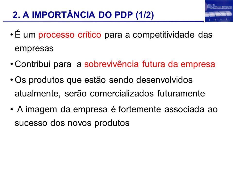 2. A IMPORTÂNCIA DO PDP (1/2) É um processo crítico para a competitividade das empresas Contribui para a sobrevivência futura da empresa Os produtos q